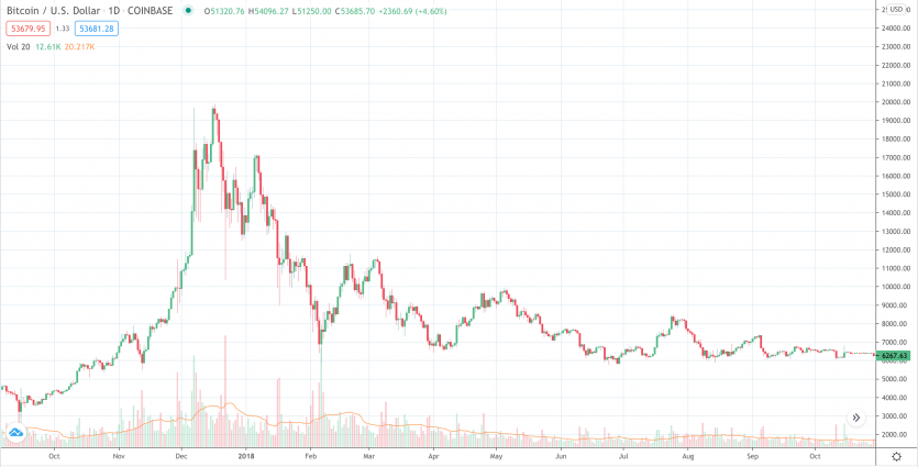 Bitcoin chart at it's highest price in 2017 of near $20000